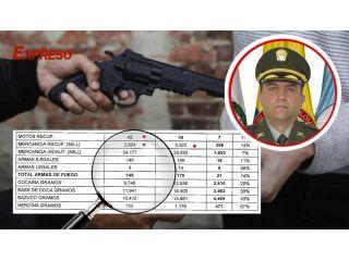 83% de impunidad, mientras la policía ha realizado 2.289 capturas en 2021, 1906 quedan libres