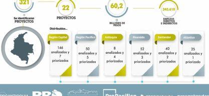 La Red Pro prioriza 22 proyectos de infraestructura para impulsar la reactivación económica en el país